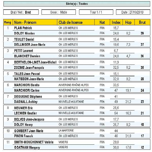 Competition Golf resultats